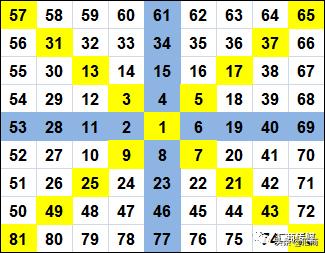 江恩九方图——如何使用这个预测工具进行交易
