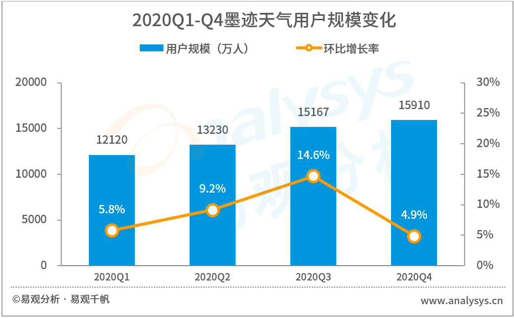 2021年中国天气服务领域市场洞察