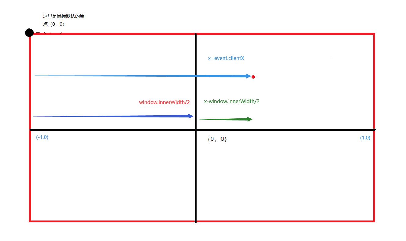 three.js之模型区域选中方法