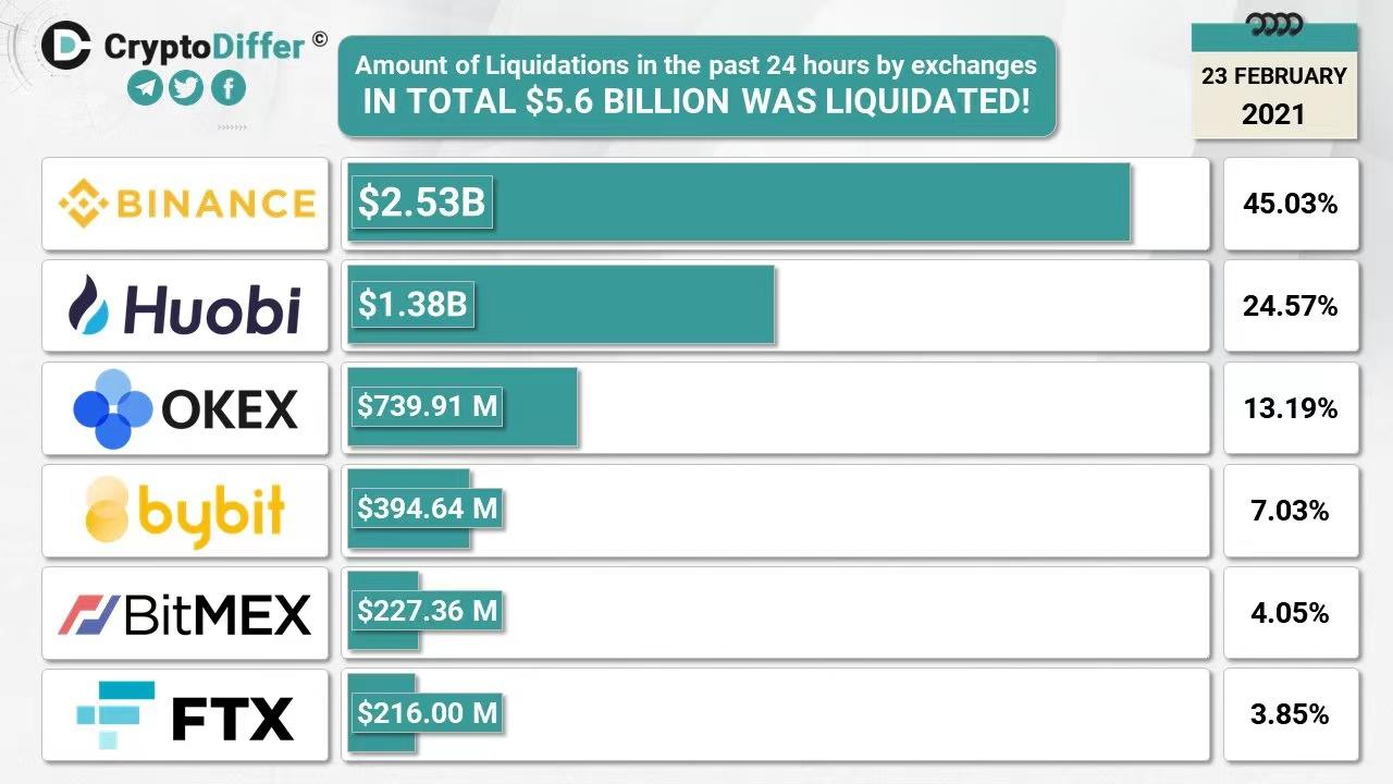 36万人一夜之间陷入比特币20%的暴跌,377亿人民币化为乌有