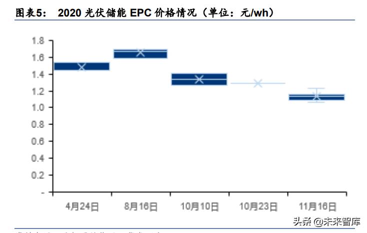 新能源储能行业研究:碳中和至,储能风起
