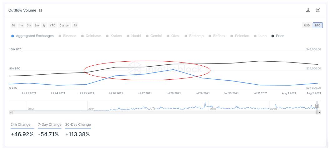 比特币的价格随着交易所流出量激增而回升