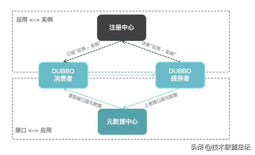 Apache Dubbo 3.0.0 正式发布 - 全面拥抱云原生