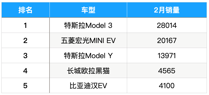 2月全球电动车:五菱/比亚迪/长城,三家中国品牌围剿特斯拉