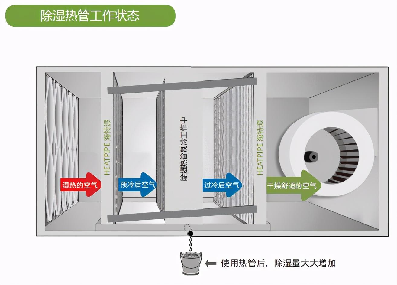 地兴U型除湿热管在制药行业节能应用