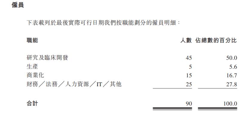 德琪医药港交所IPO:上半年亏损超5亿,员工不足百人