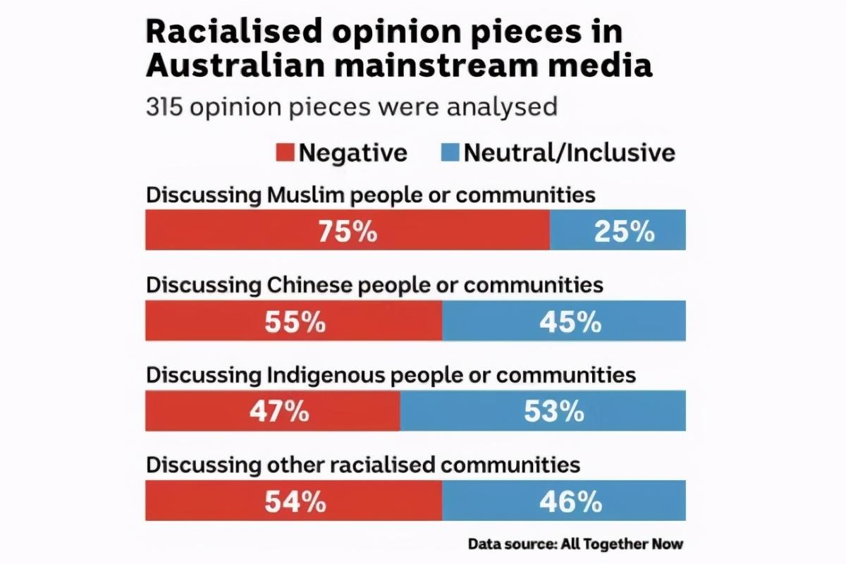 最新研究!华人成澳洲种歧最大受害者之一……