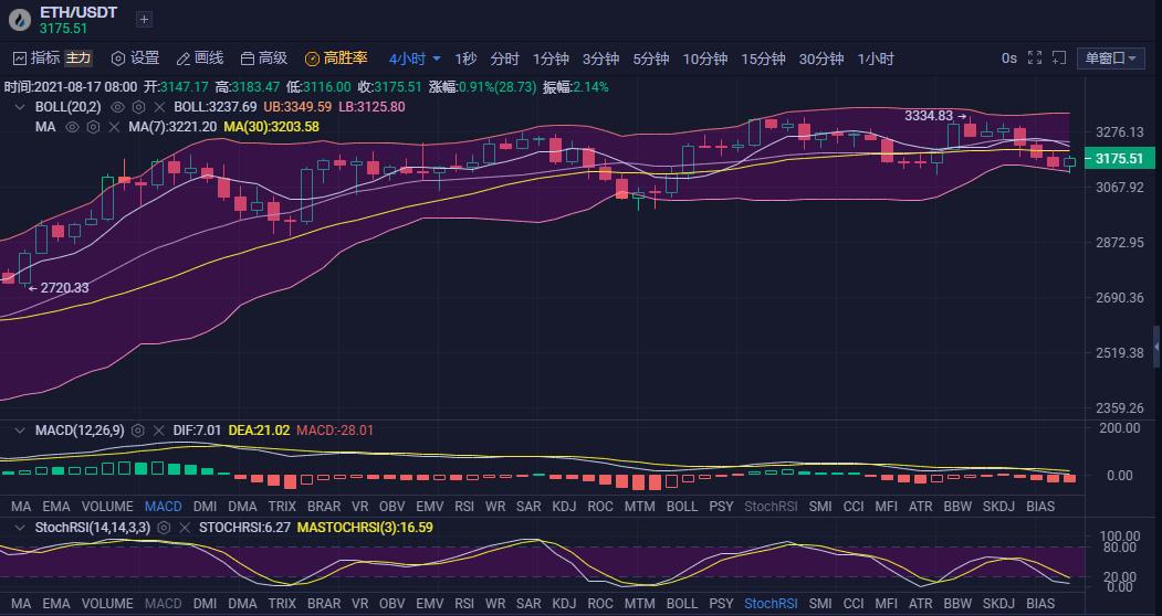 余昊谈币:比特币走势震荡下行 目前仍有继续下行的可能