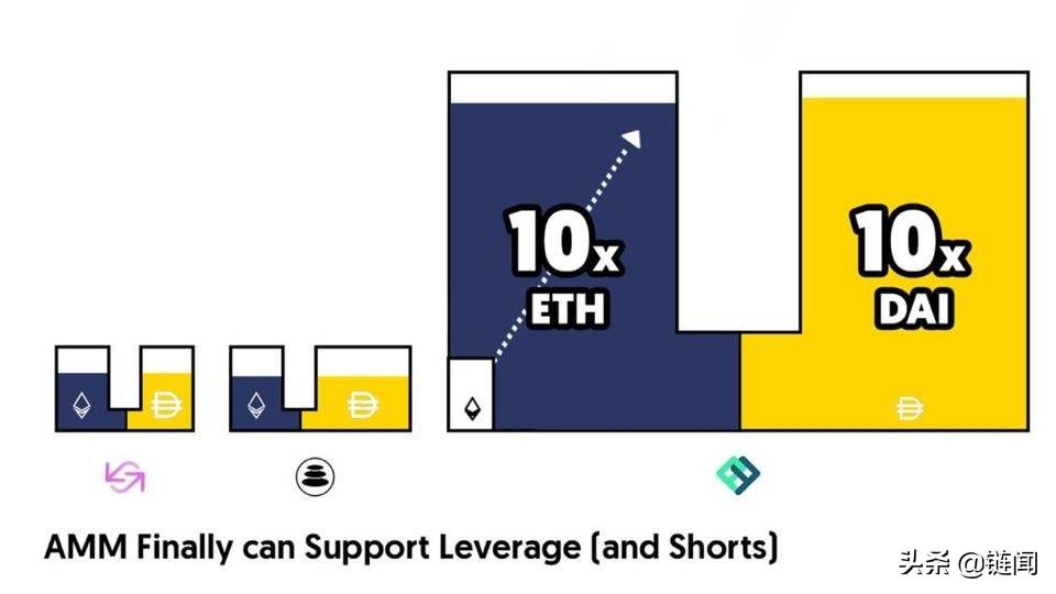 一文读懂 DeFi 衍生品协议 Perpetual:「虚拟化」自动做市商