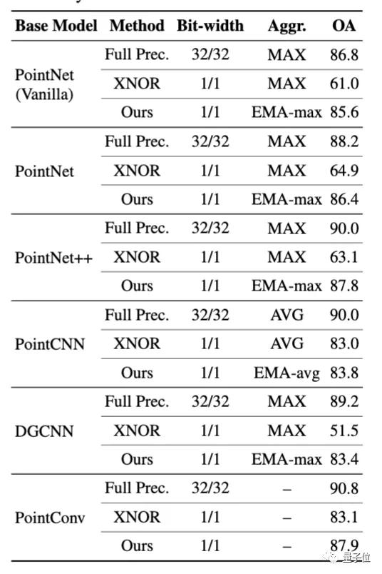 14.7倍推理加速!北航商汤UCSD提出首个点云二值网络