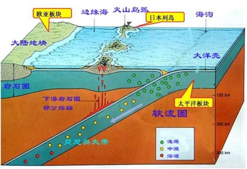 百年300億噸!馬裡亞納海溝在瘋狂喝水,為何海平面不降反升?
