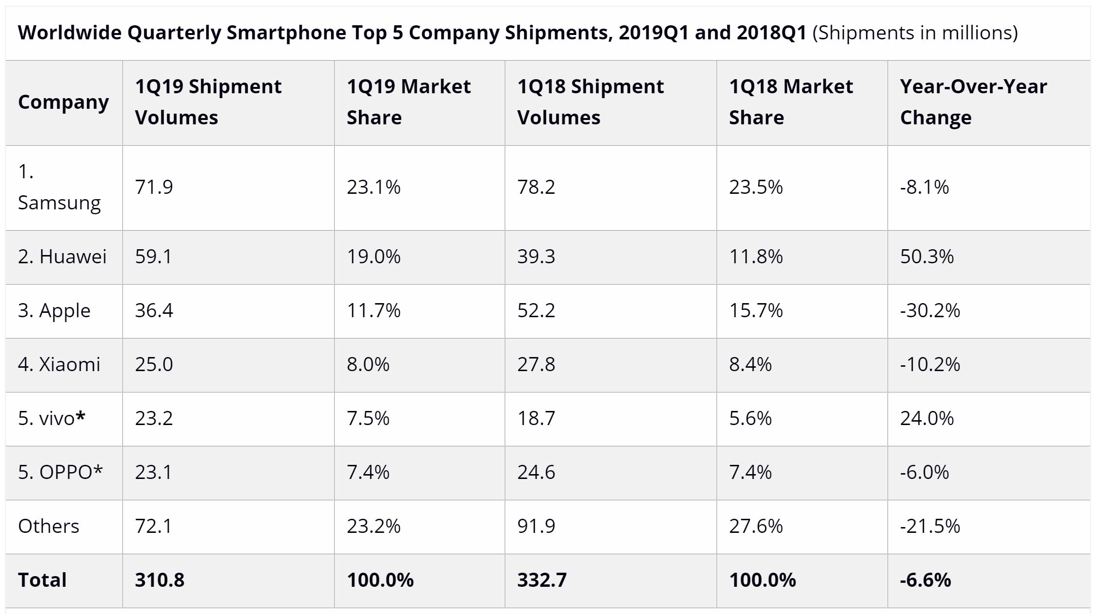 一季度全世界智能机排行:三星第一,华为公司暴增50%,小米手机靠近iPhone