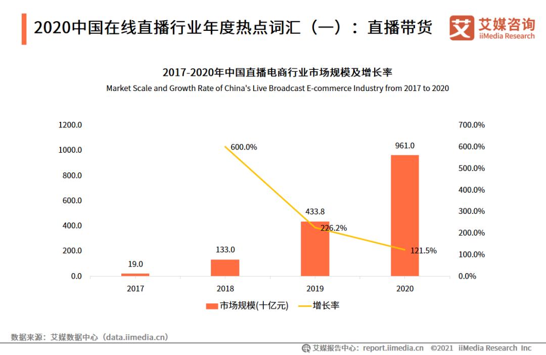 行业观察 | 2021直播电商发展前瞻(一)