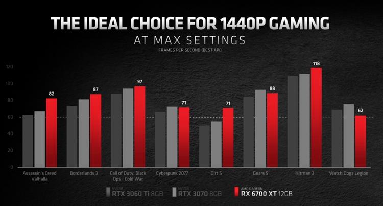 虚空显卡的对决:RX 6700XT与RTX 3070该选谁?
