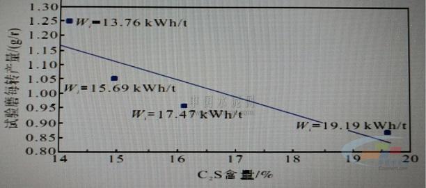 熟料易磨性差是水泥细度变粗、产量降低、粉磨电耗增加的主要因素