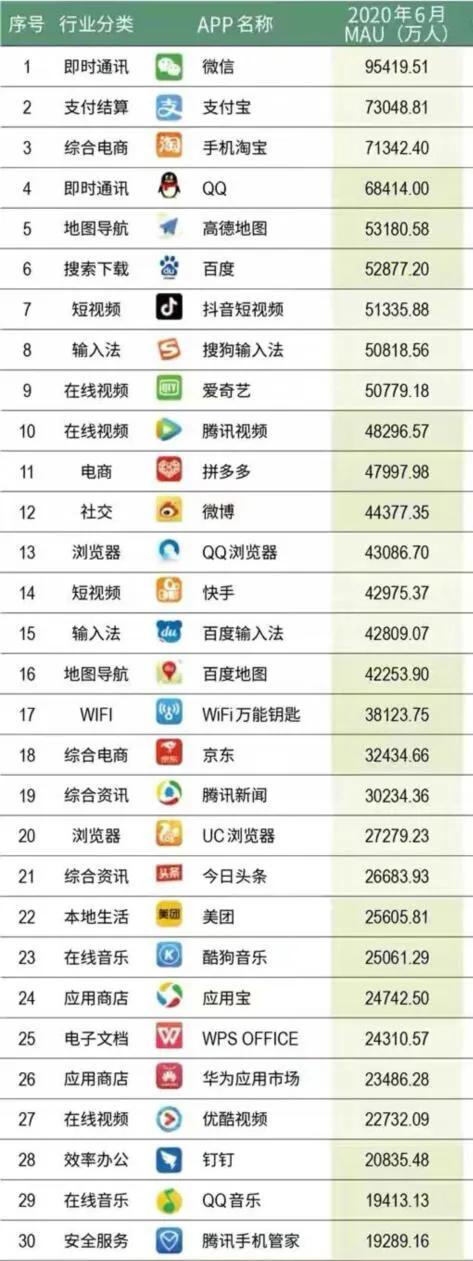 全国APP用户数量前30强,QQ第四,抖音第七