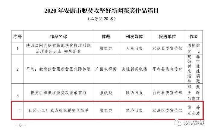 """赞!赞!赞!汉滨4件作品获""""2020年安康市脱贫攻坚""""新闻奖"""