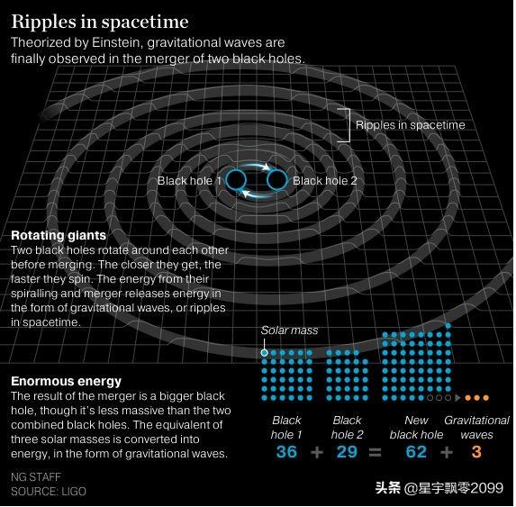 为何说宇宙是十一维的?从三维空间到十一维时空,宇宙维度增长史
