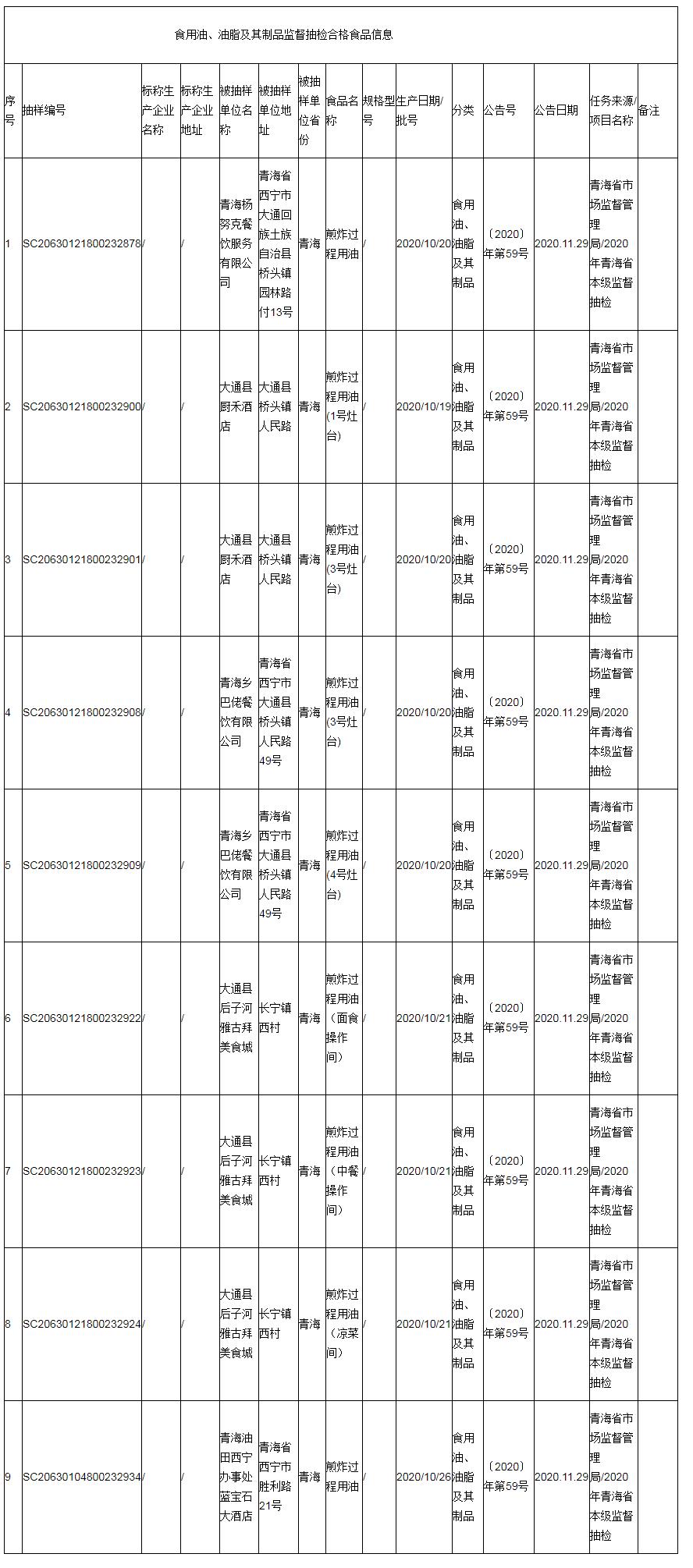 快讯!青海省抽检9批次食用油、油脂及其制品,结果公布