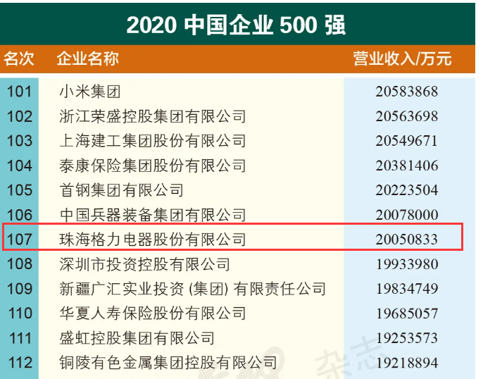 2020中国企业500强:海尔74、美的80、格力107