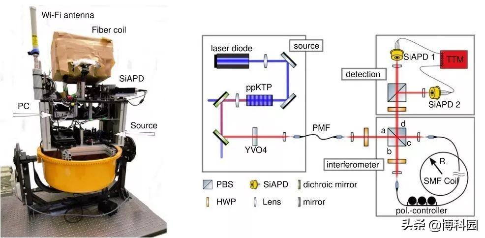 纠缠光子陀螺仪克服了光纤陀螺仪经典极限!