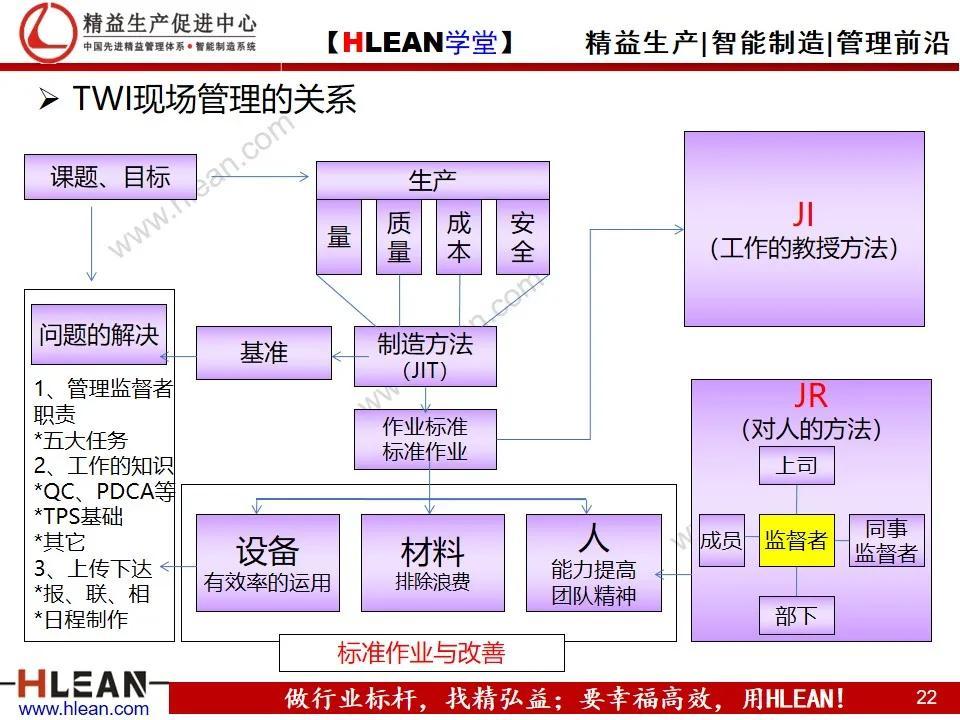 「精益学堂」丰田的现场管理(上篇)