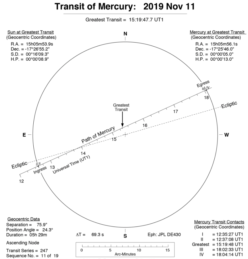 直播准备!重头戏来了,双十一上演罕见天象——水星凌日