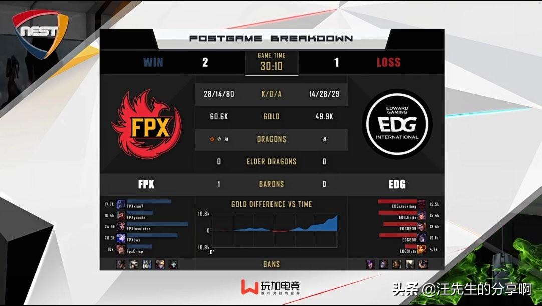 NEST比赛FPX战胜EDG,中单发挥亮眼,地下室主播倒了
