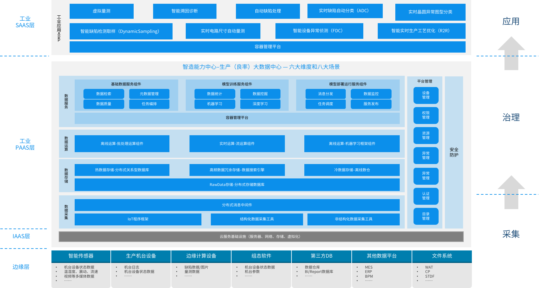 众壹云良率分析大数据平台BDYAP-促进晶圆制造行业高效快速发展
