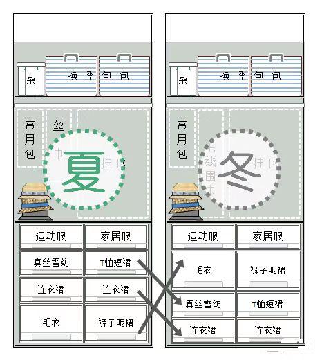 """日本主妇居家3大诀窍,弄明白,你家也可以""""家务少还不乱"""" 家务技巧 第12张"""