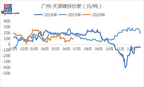 华北地区镀锌板卷现状分析