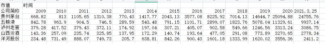 白酒TOP5掉队者的逆旅:洋河股份是怎么错过这轮黄金周期的?