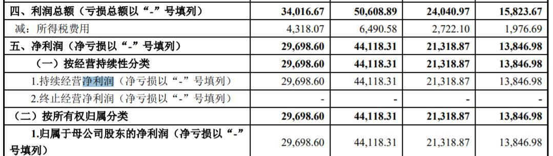 半年赚了2.9亿!华为、三星、富士康的供应商准备上市了