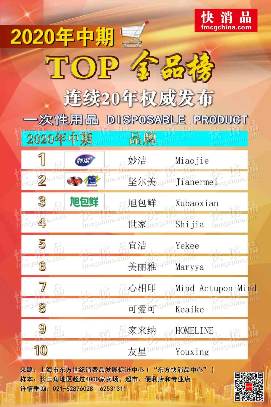 「独家」2020中期线下TOP金品榜——日用品类(之三)公布