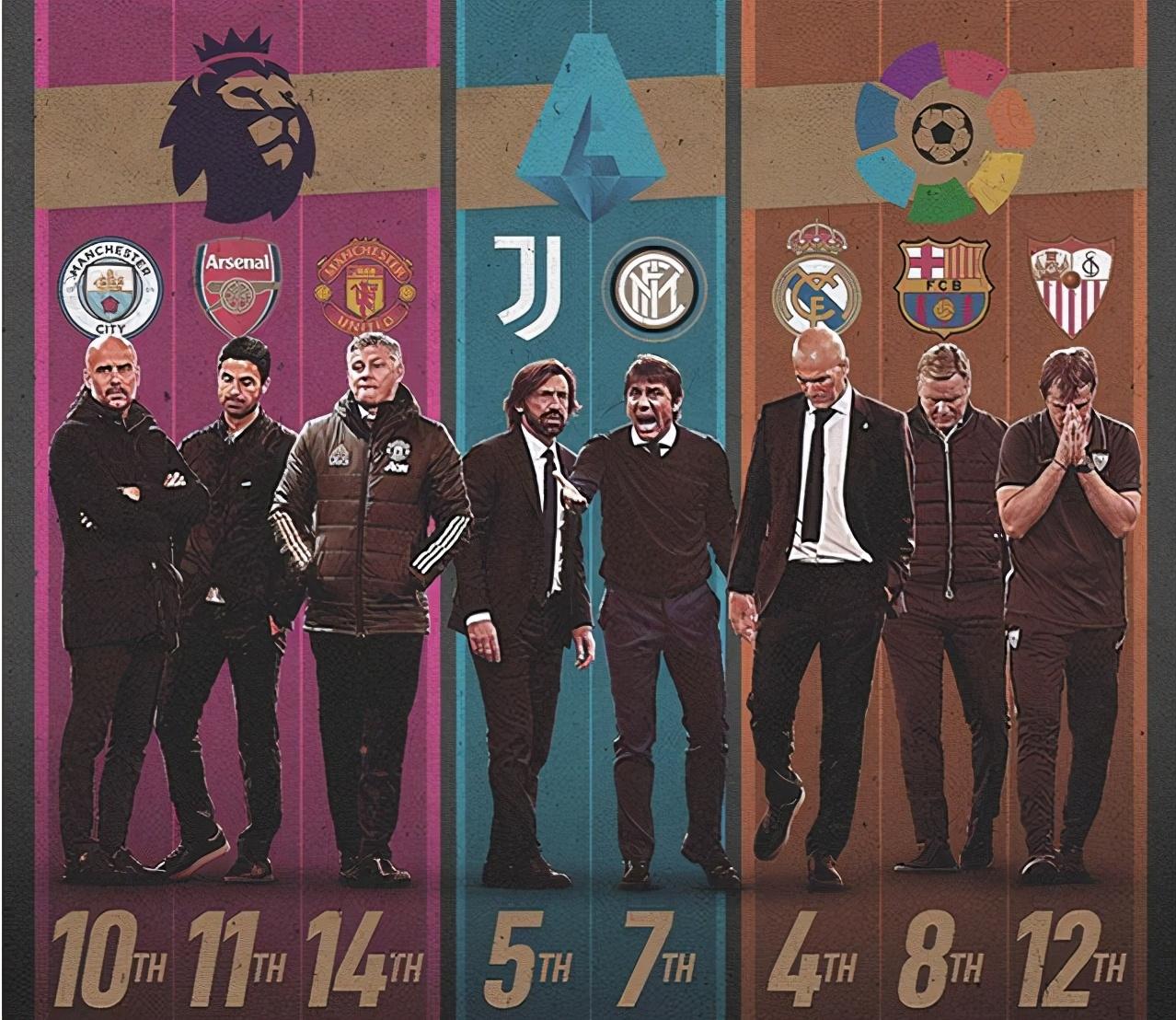 欧洲八大豪门战绩不佳,八队主帅谁最先下课?