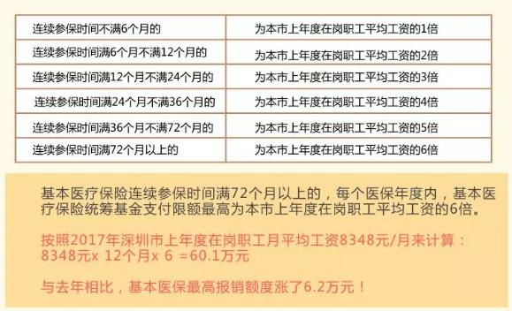 深圳医保一档二档三档的区别,最全讲解