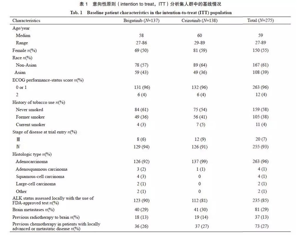 既往未行ALK抑制剂治疗的NSCLC应用布加替尼疗效优于克唑替尼
