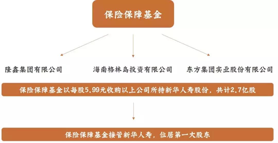 从新华到中华再到安邦,三个实际案例告诉您保险公司到底有多安全 第3张