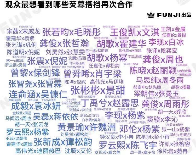 观众最想看到哪对CP再合作:胡歌和杨幂、龚俊和张哲瀚上榜