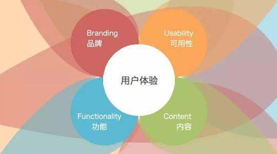 网站建设未来的五大趋势