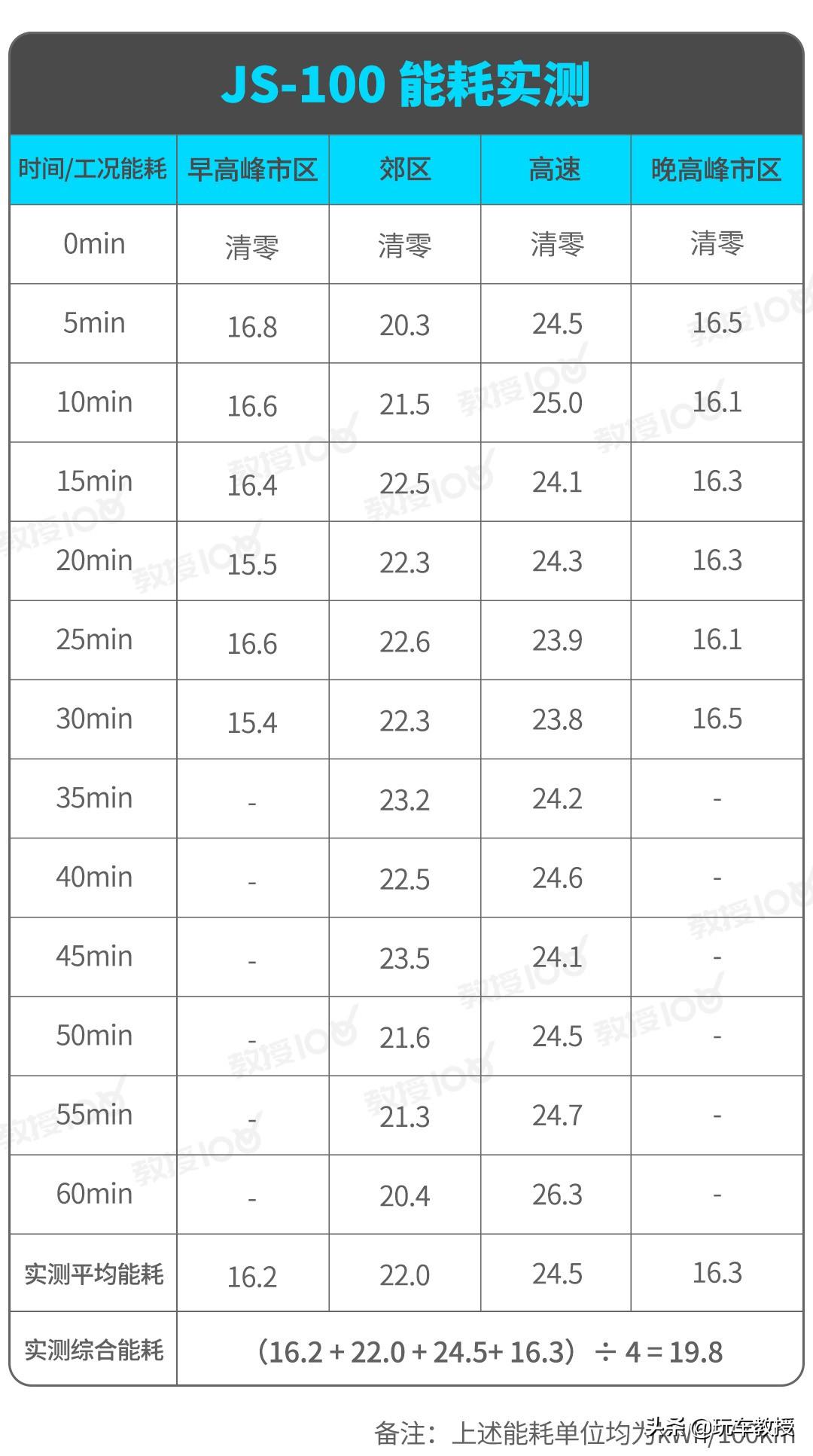 售价20来万的威马EX6,每公里3毛多,值得买不?