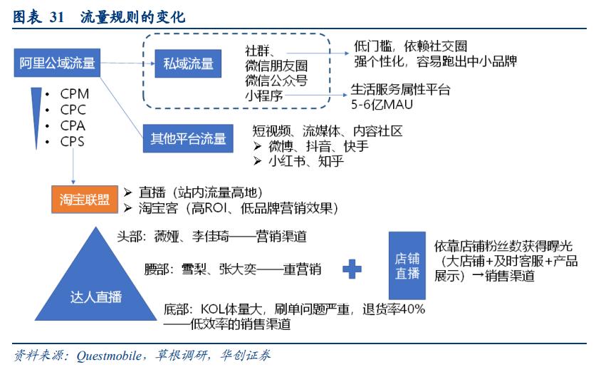 线上品牌专题报告:DTC品牌,渠道变迁中的消费品