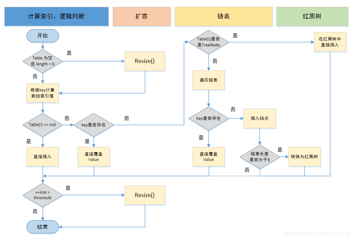 Java集合容器面试题(2020最新版)