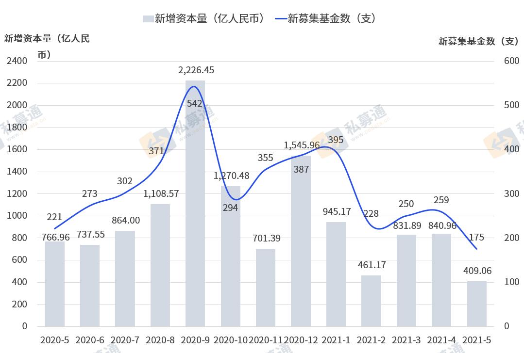 清科数据:5月创投基金募集表现活跃,投资金额环比持续下降
