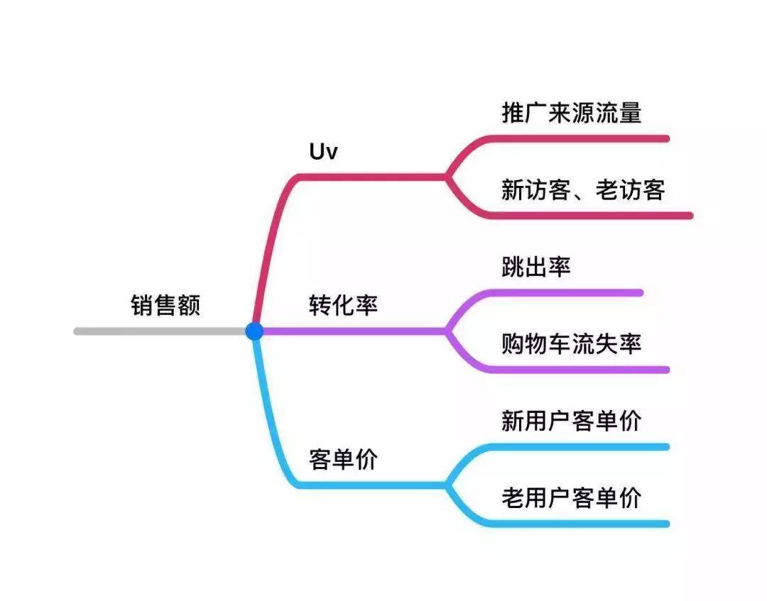 4大知识体系,高阶运营必备