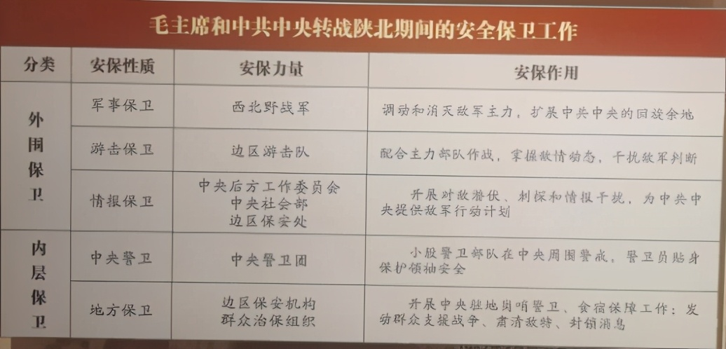 中共中央转战陕北期间的安全保卫工作(三)