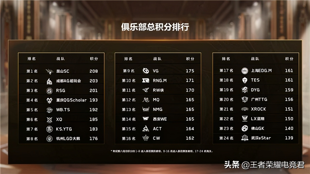 王者模拟战职业大师赛·秋季赛第八周看点解读:季后赛名额属于谁