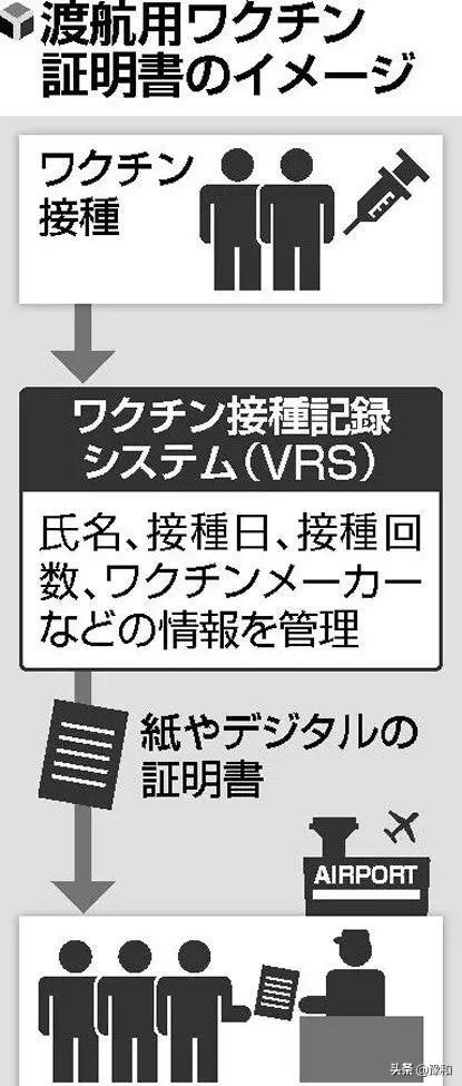 日本疫苗护照将正式推出,出入境将正常化