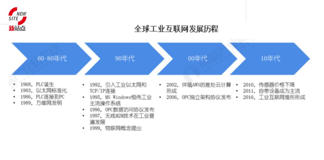 网站论坛|傅,财智管理合伙人:产业互联网的机遇与挑战