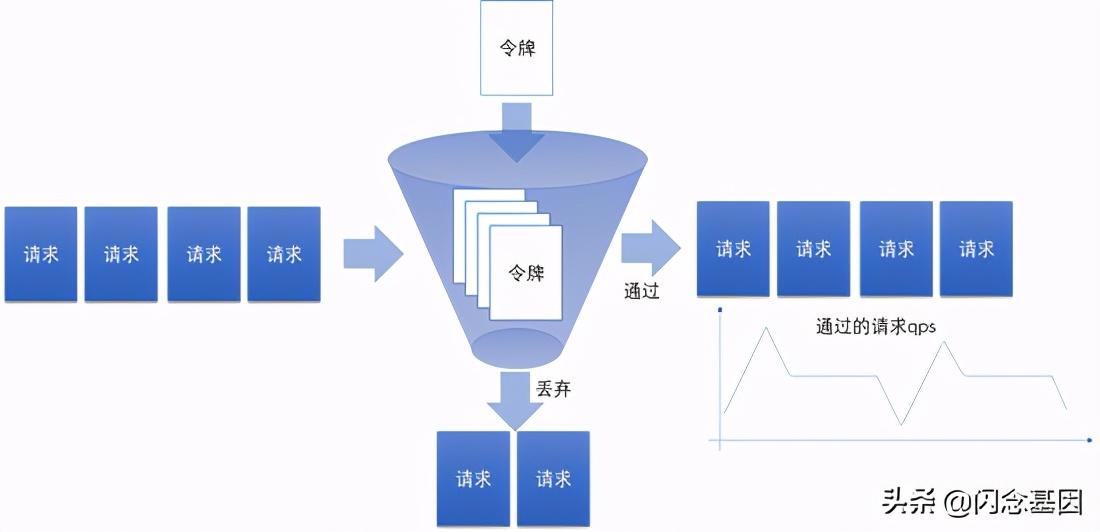 分布式系统中的限流器实现